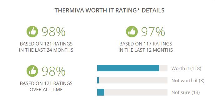 thermiva-realself-worth-it